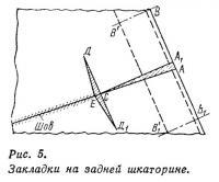 Рис. 5. Закладки на задней шкаторине