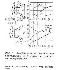 Рис. 6. Коэффициенты местных сопротивлений в воздушных каналах за нагнетателем