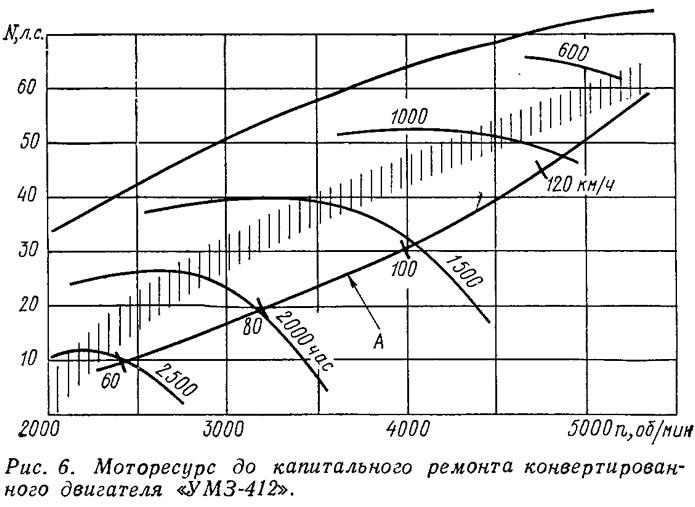 Рис. 6. Моторесурс до капитального ремонта конвертированного двигателя «УМЗ-412»