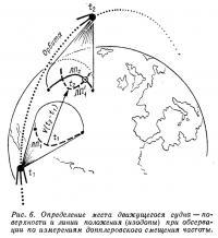 Рис. 6. Определение места движущегося судна