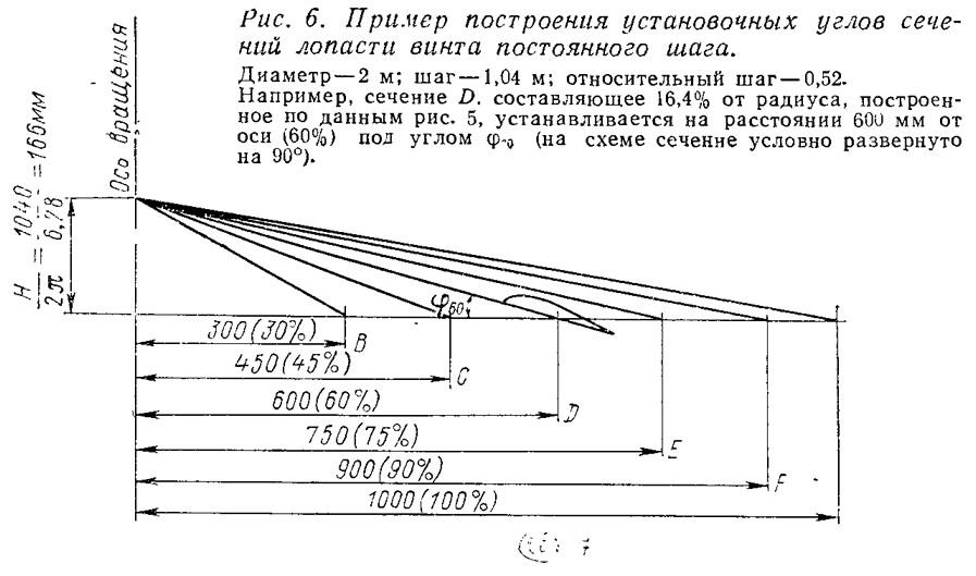 Рис. 6. Пример построения установочных углов сечений лопасти винта постоянного шага