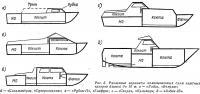 Рис. 6. Различные варианты компоновочных схем каютных катеров длиной до 10 м