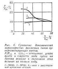 Рис. 6. Сравнение динамических характеристик различных типов суперкавитирующих винтов