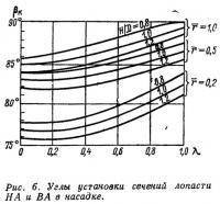 Рис. 6. Углы установки сечений лопасти НА и ВА в насадке