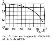 Рис. 6. Влияние окружной скорости на к.п.д. винта