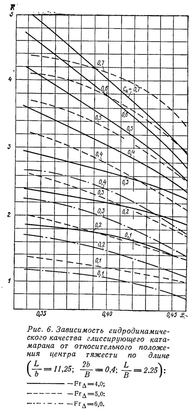 Рис. 6. Зависимость гидродинамического качества глиссирующего катамарана