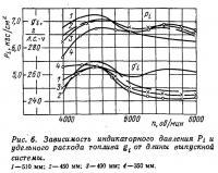Рис. 6. Зависимость индикаторного давления и расхода топлива от длины выпускной системы