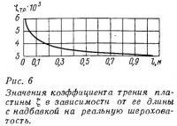 Рис. 6. Значения коэффициента трения пластины