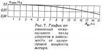 Рис. 7. График ограничения номинального числа оборотов