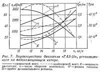 Рис. 7. Характеристики двигателя «ГАЗ-21» установленного на водоизмещающем катере