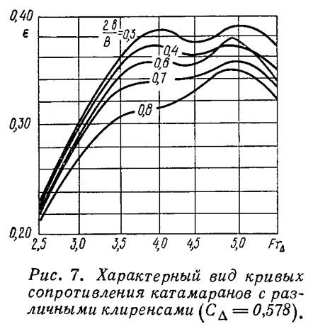 Рис. 7. Характерный вид кривых сопротивления катамаранов