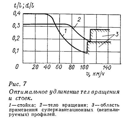 Рис. 7. Оптимальное удлинение тел вращения и стоек