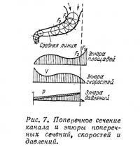 Рис. 7. Поперечное сечение канала и эпюры поперечных сечений, скоростей и давлений