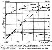 Рис. 7. Результаты испытаний «Ветерка-14»