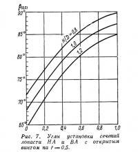 Рис. 7. Углы установки сечений лопасти НА и ВА с открытым винтом