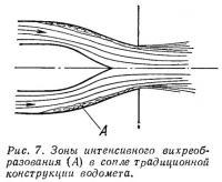 Рис. 7. Зоны интенсивного вихреобразования в сопле