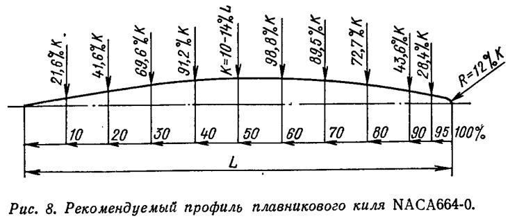 Рис. 8. Рекомендуемый профиль плавникового киля NACA664-0
