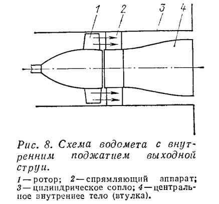 Схема водомета с внутренним