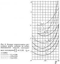 Рис. 8. Влияние расстояния между лодками на гидродинамическое качество