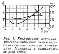 Рис. 9. Коэффициент подъемной силы катамарана Молинари
