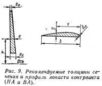 Рис. 9. Рекомендуемые толщины сечения и профиль лопасти контрвинта