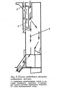 Рис. 9. Схема свободного выпуска подвесного мотора