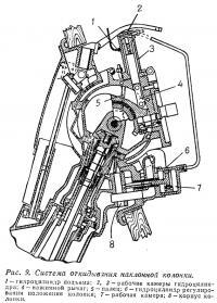 Рис. 9. Система откидывания наклонной колонки