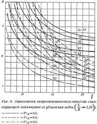 Рис. 9. Зависимость гидродинамического качества от удлинения лодок