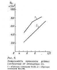 Рис. 9. Зависимость прочности усовых соединений