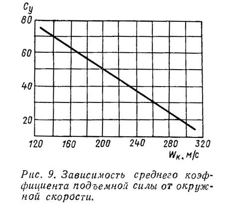 Рис. 9. Зависимость среднего коэффициента подъемной силы от окружной скорости