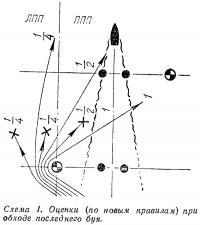 Схема 1. Оценки при обходе последнего буя