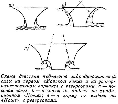 Схема действия подъемной гидродинамической силы