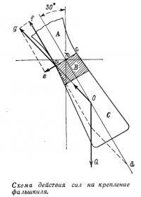 Схема действия сил на крепление фальшкиля