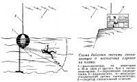 Схема действия системы сигнализации о несчастных случаях на пляже