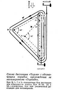 Схема дистанции «Чарли» с обозначением порядка прохождения