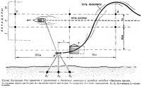 Схема дистанции для прыжков с трамплина и движение лыжника с заходом методом «двойного среза»