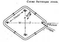 Схема дистанции гонки