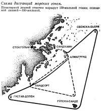 Схема дистанций морских гонок