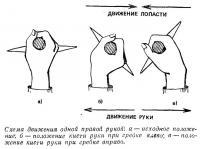 Схема движения одной правой рукой