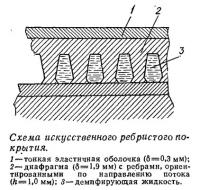 Схема искусственного ребристого покрытия