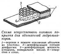 Схема искусственного сотового покрытия для обтекателей гидролокаторов