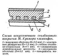 Схема искусственного столбикового покрытия М. Крамера «ламинфо»