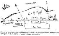 Схема к определению коэффициента лага