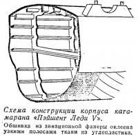 Схема конструкции корпуса катамарана «Пэйшент Леди V»