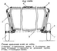 Схема крепления колес на лодке