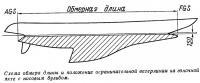 Схема обмера длины и положение ограничительной ватерлинии