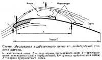 Схема образования турбулентного пятна на подветренной стороне паруса
