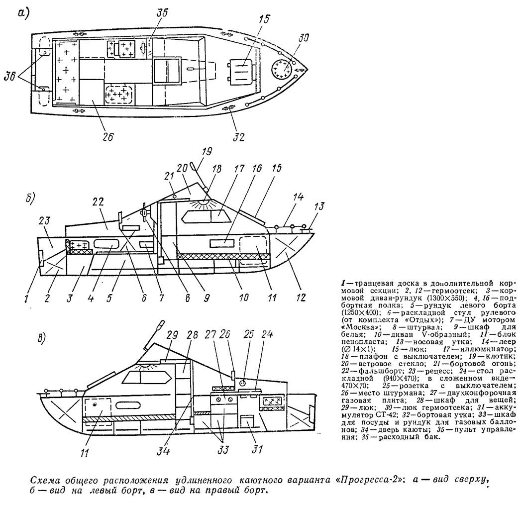 Схематическое описание частей лодки прогресс 2м