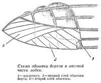 Схема обшивки бортов в носовой части лодки