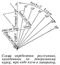 Схема определения расстояния